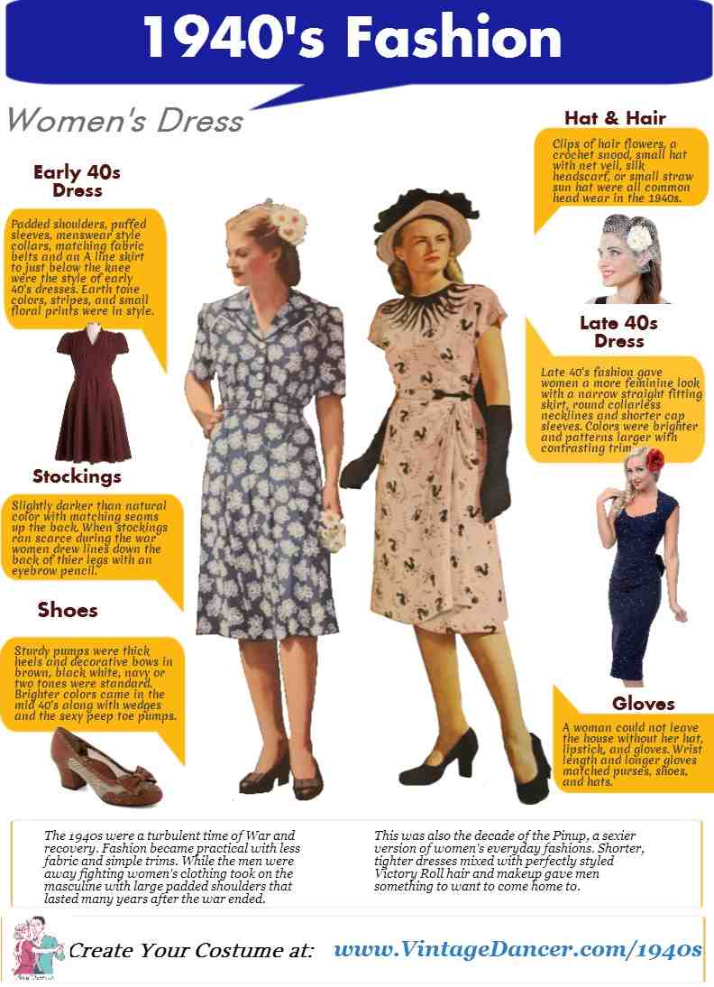 1940s fashion infographic